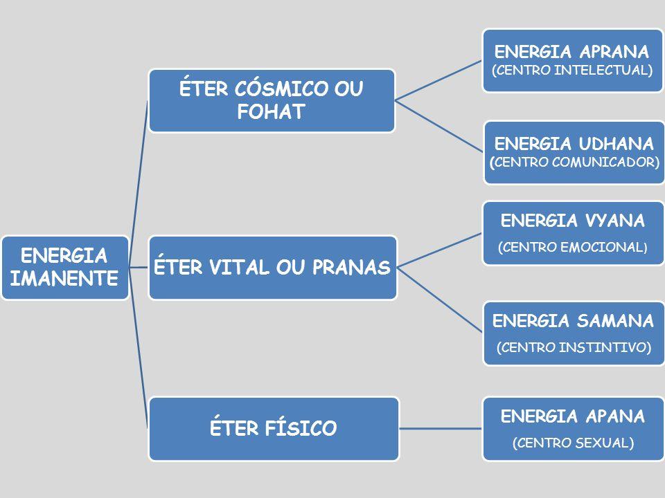 ENERGIA IMANENTE ÉTER CÓSMICO OU FOHAT ÉTER VITAL OU PRANAS