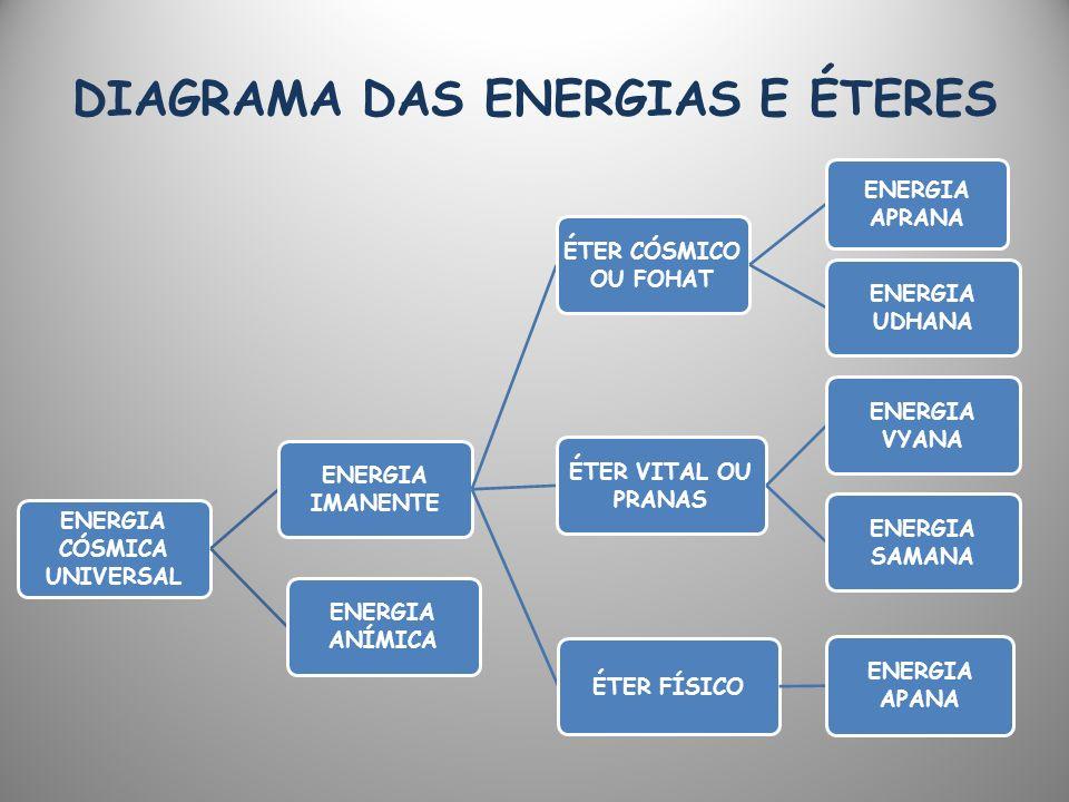 DIAGRAMA DAS ENERGIAS E ÉTERES