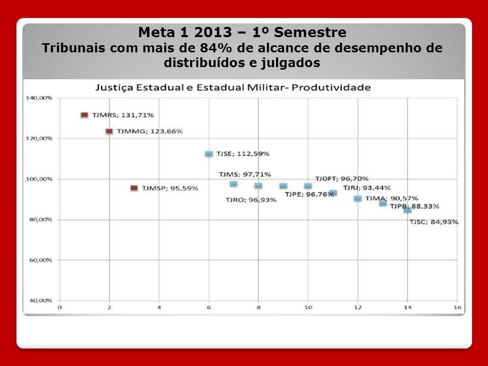 Meta 1 2013 – 1º Semestre Tribunais com mais de 84% de alcance de desempenho de distribuídos e julgados.