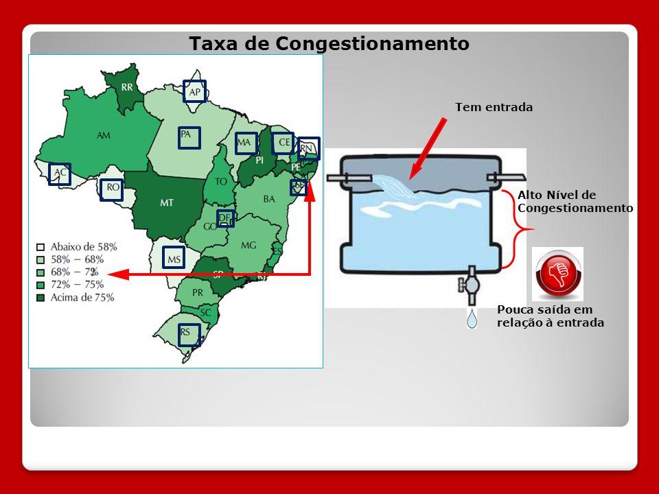 Taxa de Congestionamento
