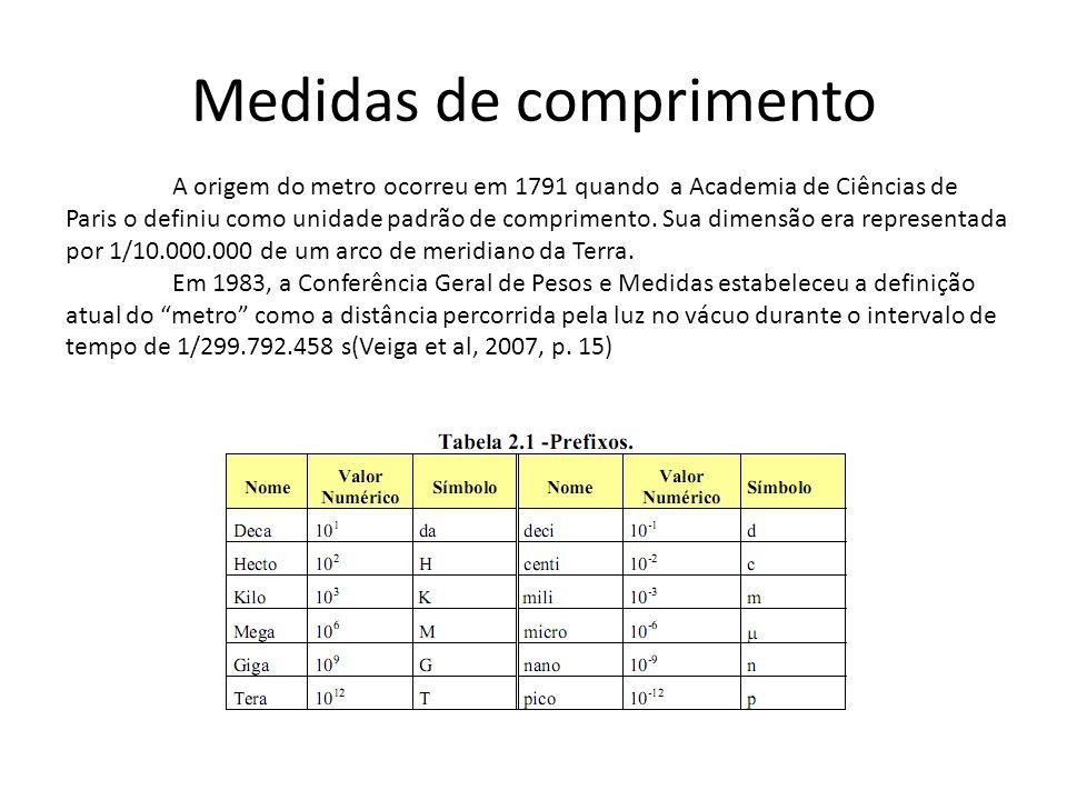 Medidas de comprimento