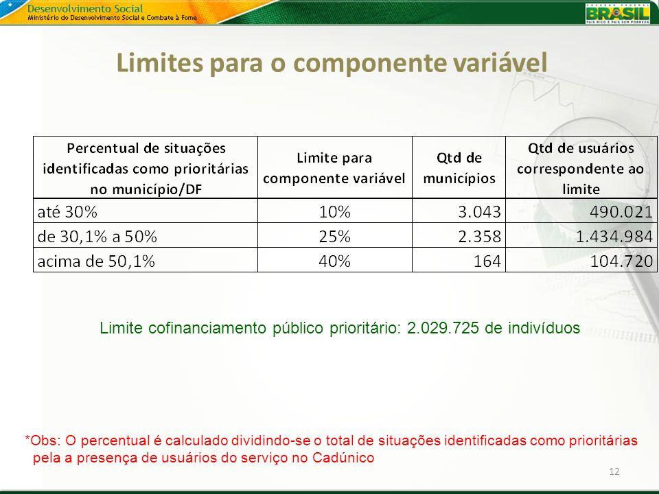 Limites para o componente variável