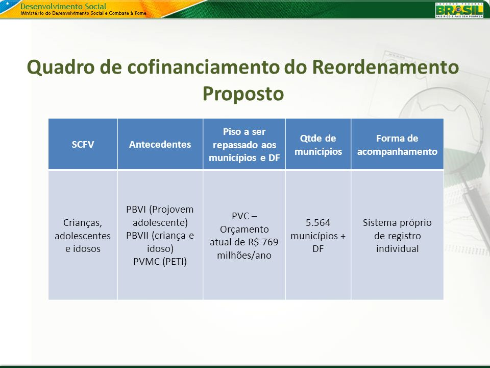 Quadro de cofinanciamento do Reordenamento Proposto