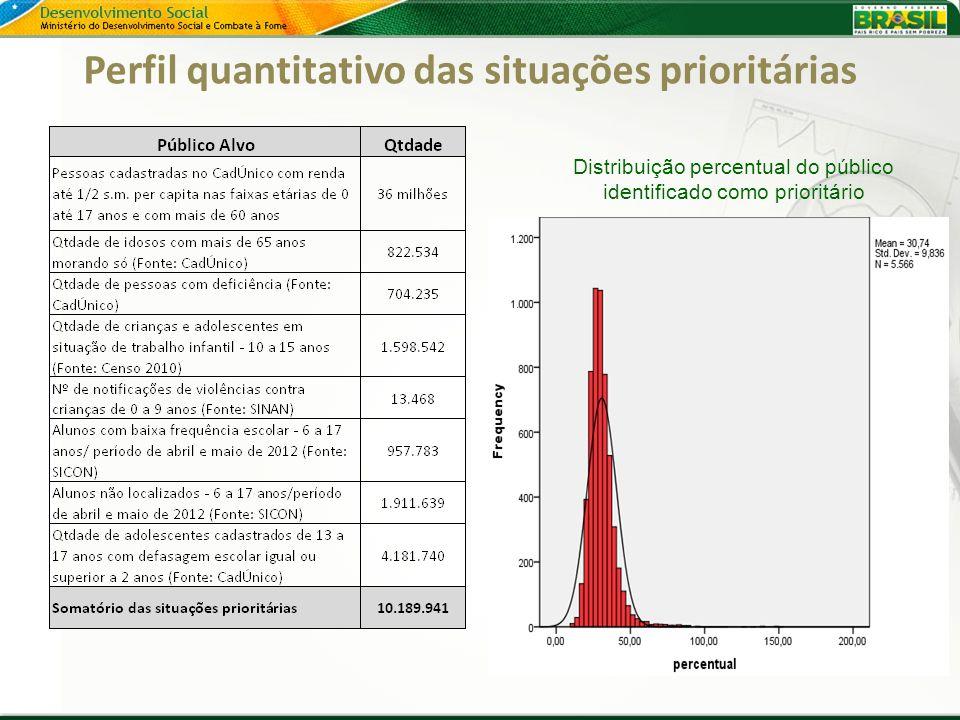 Perfil quantitativo das situações prioritárias