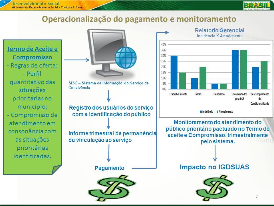 Operacionalização do pagamento e monitoramento