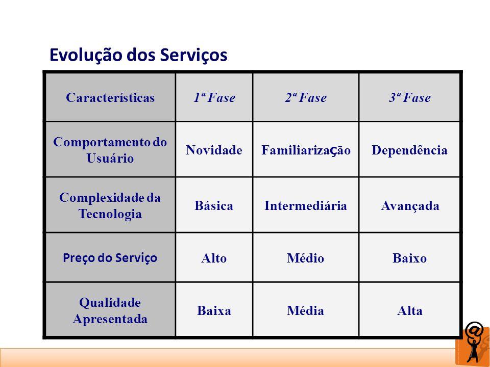 Evolução dos Serviços Características 1ª Fase 2ª Fase 3ª Fase