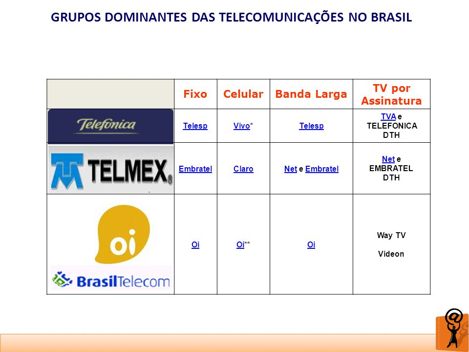 GRUPOS DOMINANTES DAS TELECOMUNICAÇÕES NO BRASIL