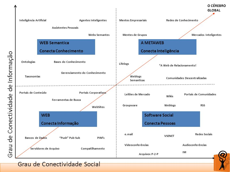 Grau de Conectividade Social Grau de Conectividade de Informação