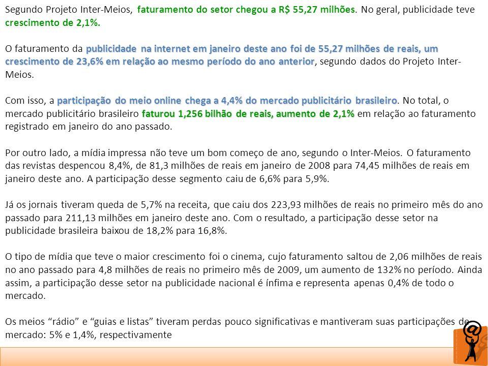 Segundo Projeto Inter-Meios, faturamento do setor chegou a R$ 55,27 milhões. No geral, publicidade teve crescimento de 2,1%.