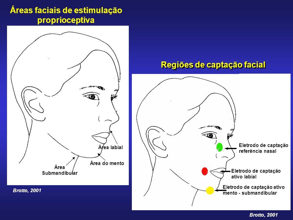 Áreas faciais de estimulação proprioceptiva Regiões de captação facial