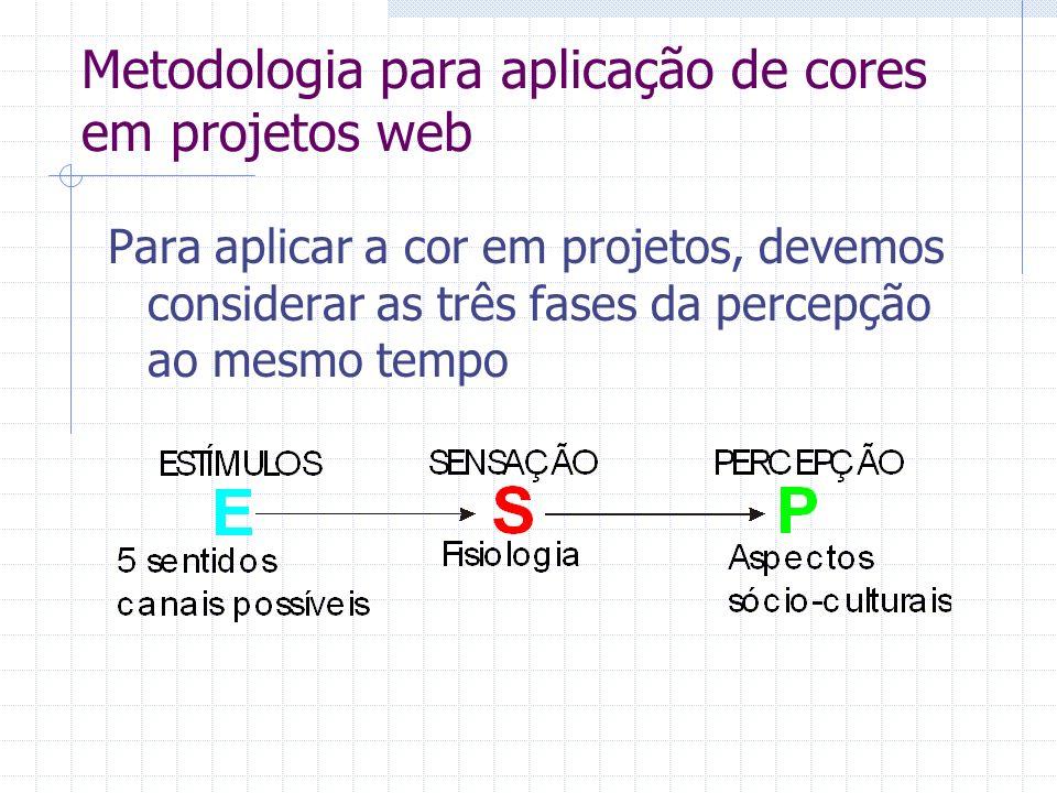 Metodologia para aplicação de cores em projetos web
