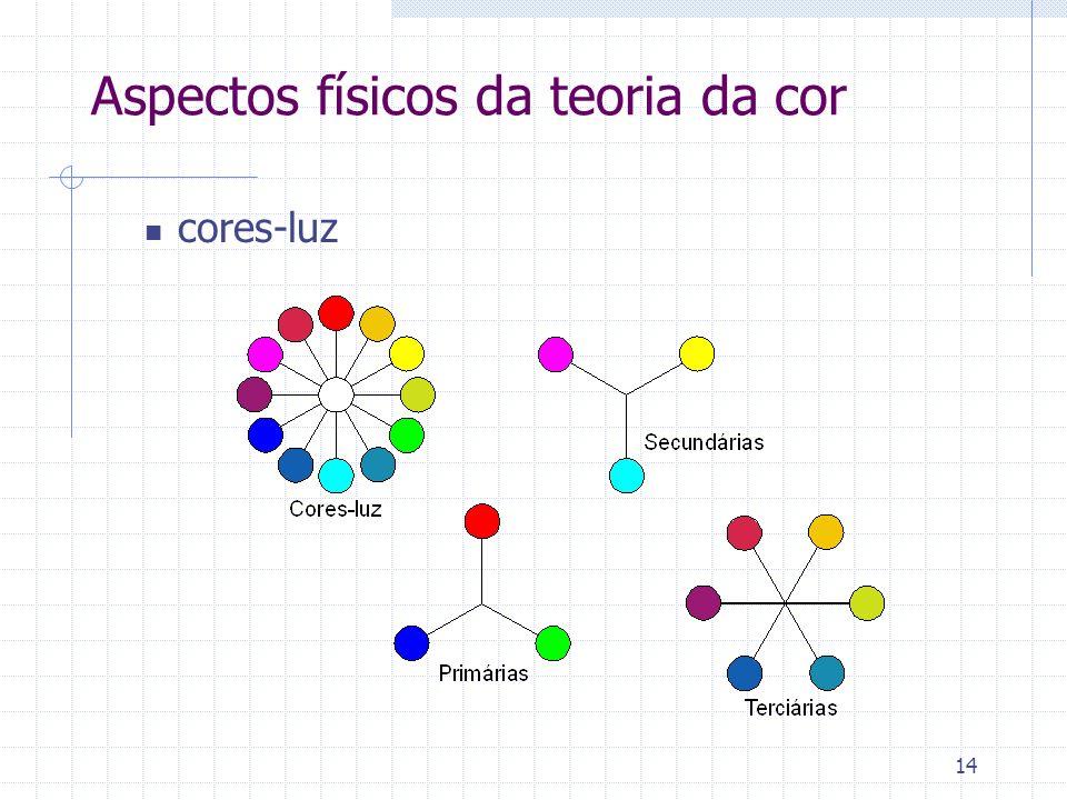 Aspectos físicos da teoria da cor