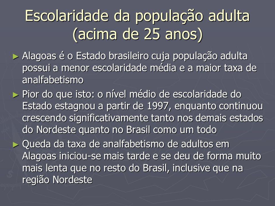 Escolaridade da população adulta (acima de 25 anos)
