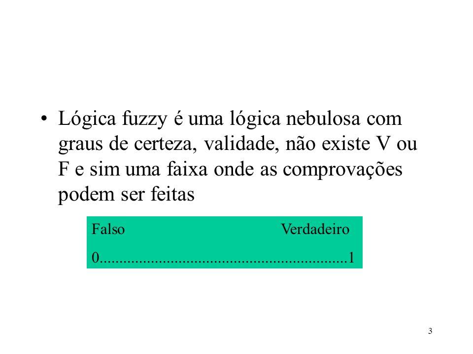 Lógica fuzzy é uma lógica nebulosa com graus de certeza, validade, não existe V ou F e sim uma faixa onde as comprovações podem ser feitas