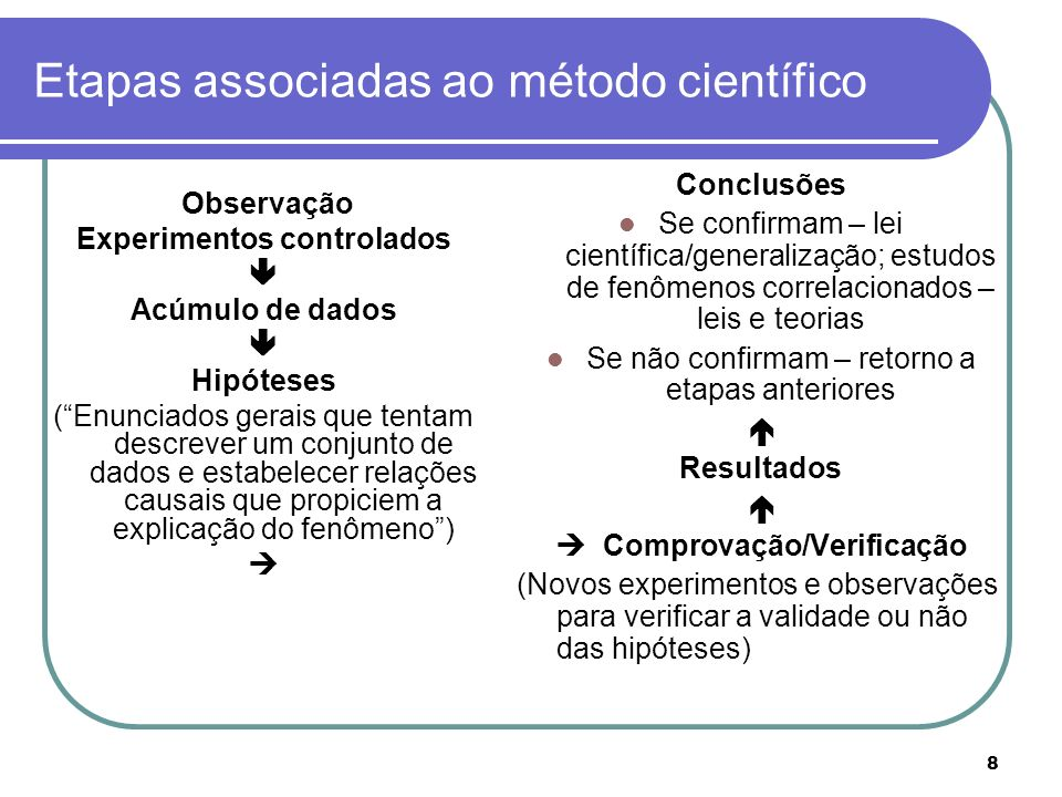 Etapas associadas ao método científico