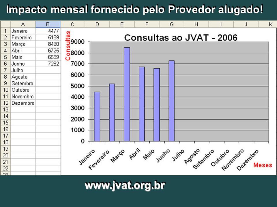 Impacto mensal fornecido pelo Provedor alugado!