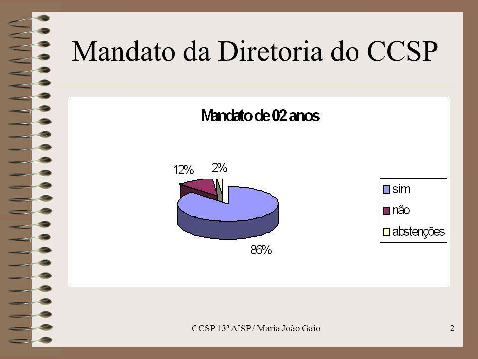 Mandato da Diretoria do CCSP