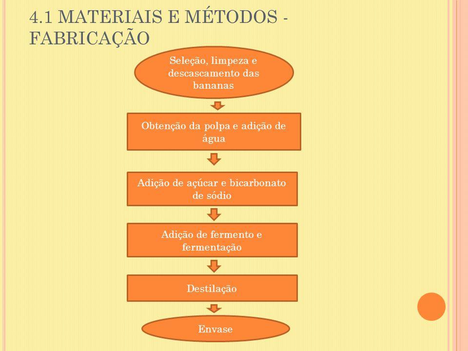 4.1 MATERIAIS E MÉTODOS - FABRICAÇÃO