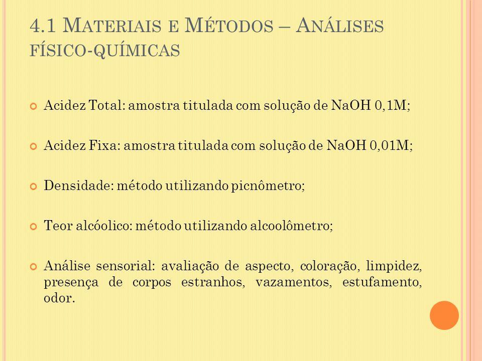 4.1 Materiais e Métodos – Análises físico-químicas