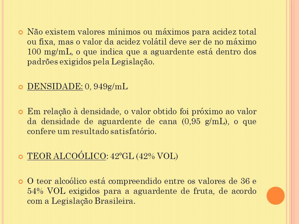 Não existem valores mínimos ou máximos para acidez total ou fixa, mas o valor da acidez volátil deve ser de no máximo 100 mg/mL, o que indica que a aguardente está dentro dos padrões exigidos pela Legislação.