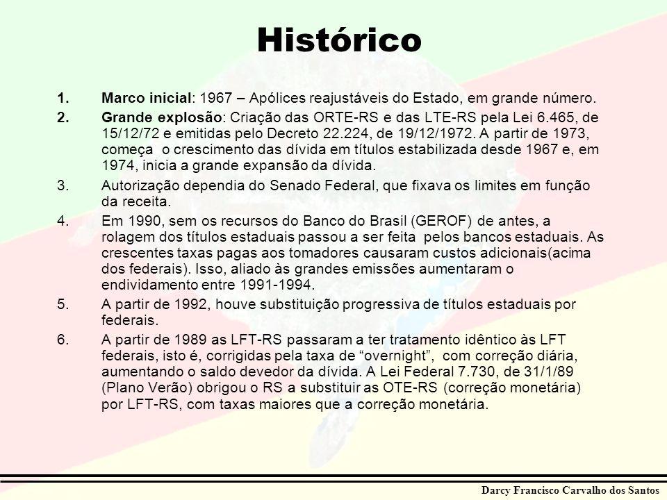 Histórico Marco inicial: 1967 – Apólices reajustáveis do Estado, em grande número.