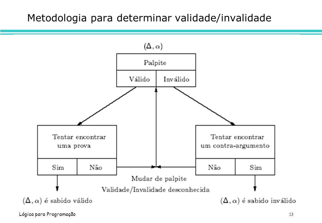 Metodologia para determinar validade/invalidade