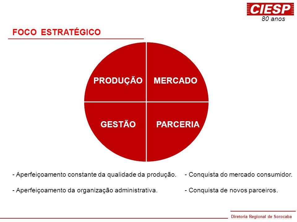 FOCO ESTRATÉGICO PRODUÇÃO MERCADO GESTÃO PARCERIA