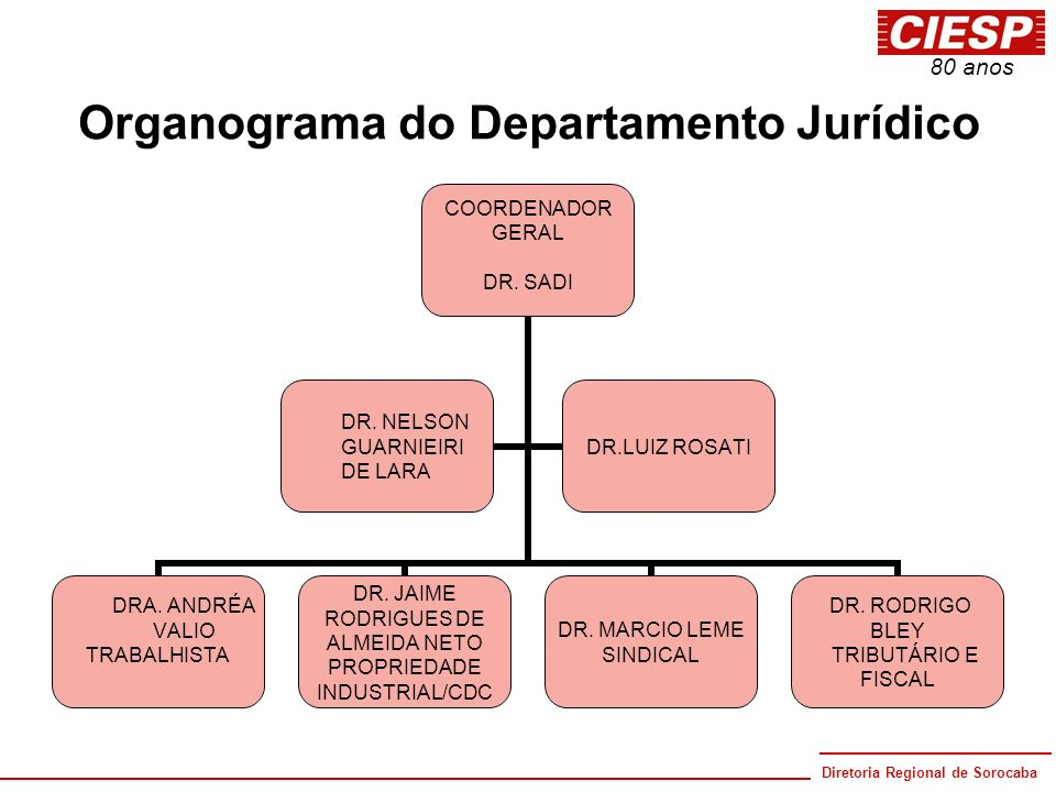 Organograma do Departamento Jurídico
