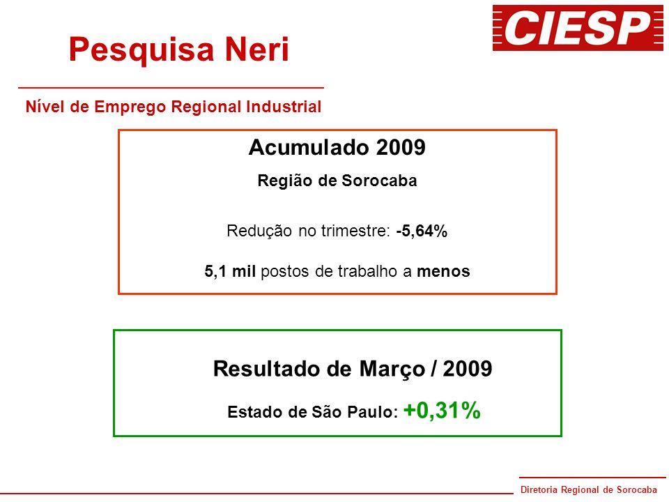Pesquisa Neri Acumulado 2009 Resultado de Março / 2009