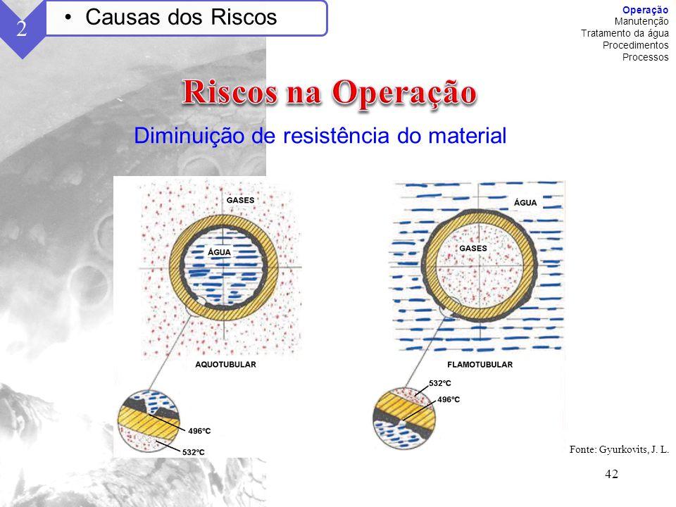 Riscos na Operação Causas dos Riscos 2