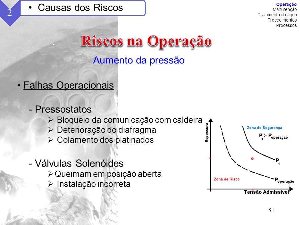 Riscos na Operação Causas dos Riscos 2 Aumento da pressão