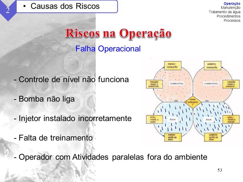 Riscos na Operação Causas dos Riscos 2 Falha Operacional