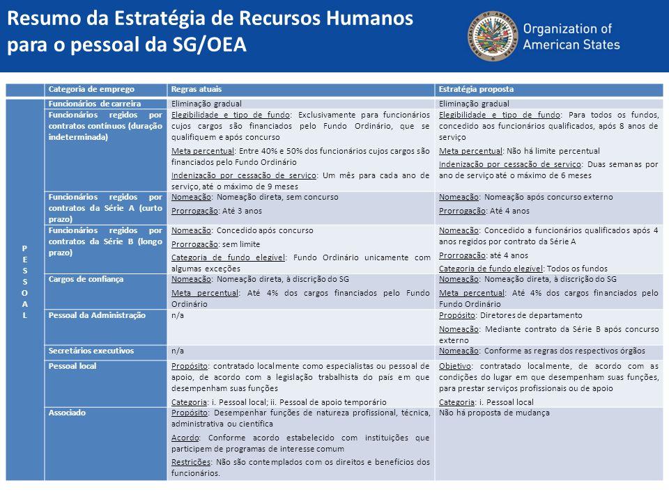 Resumo da Estratégia de Recursos Humanos para o pessoal da SG/OEA