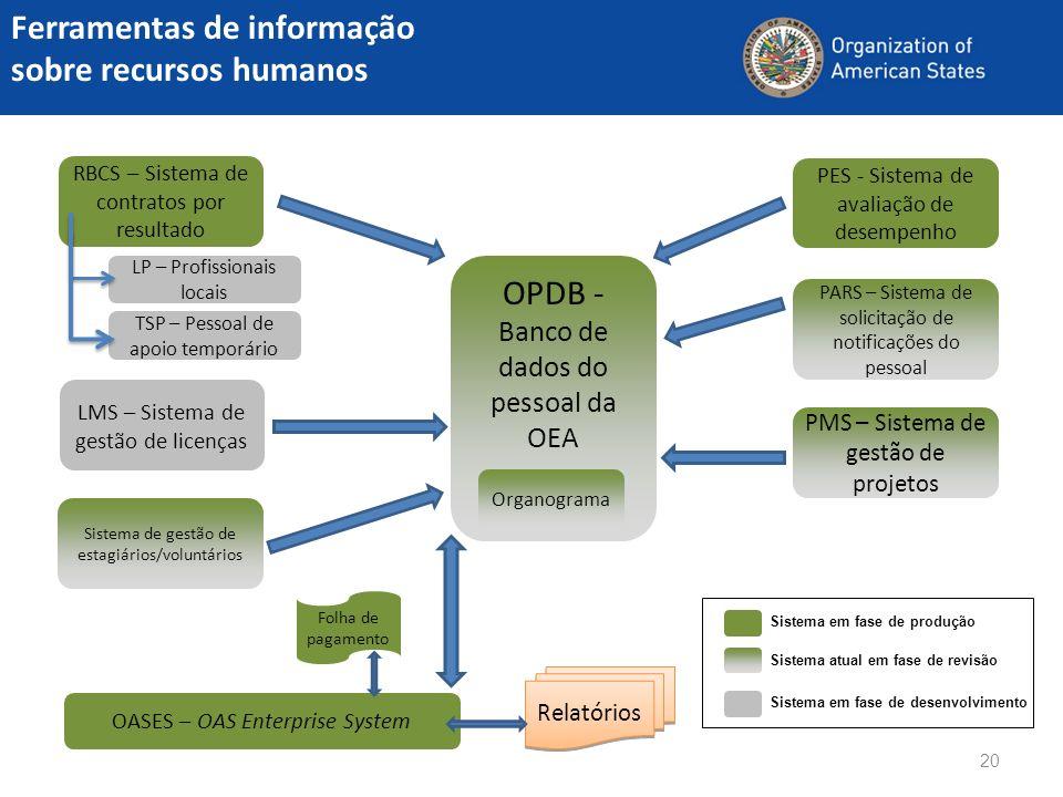 Ferramentas de informação sobre recursos humanos