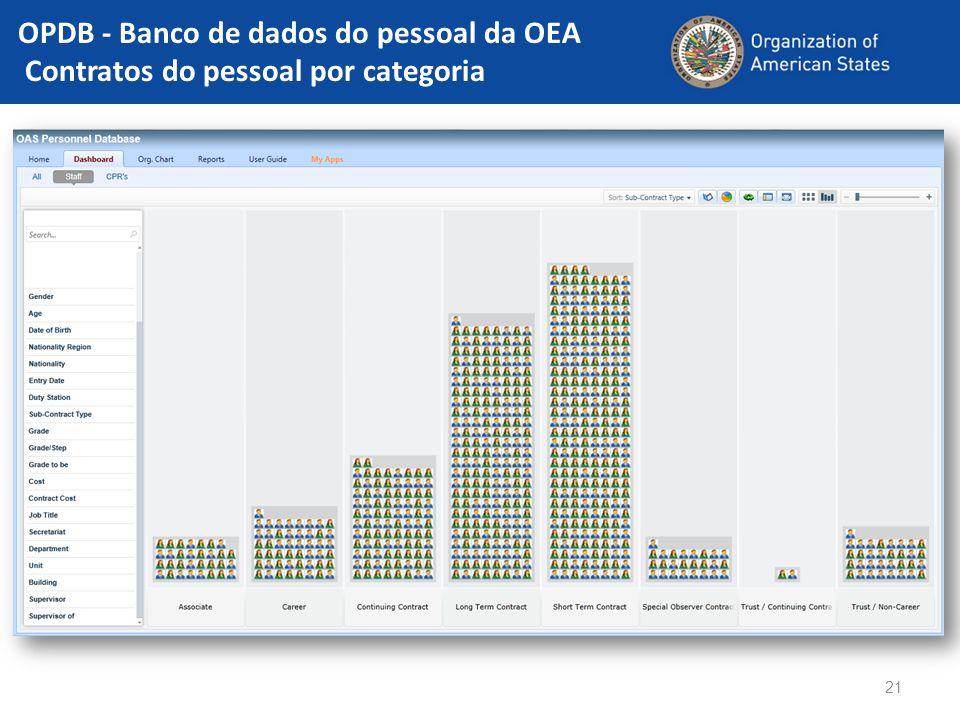OPDB - Banco de dados do pessoal da OEA