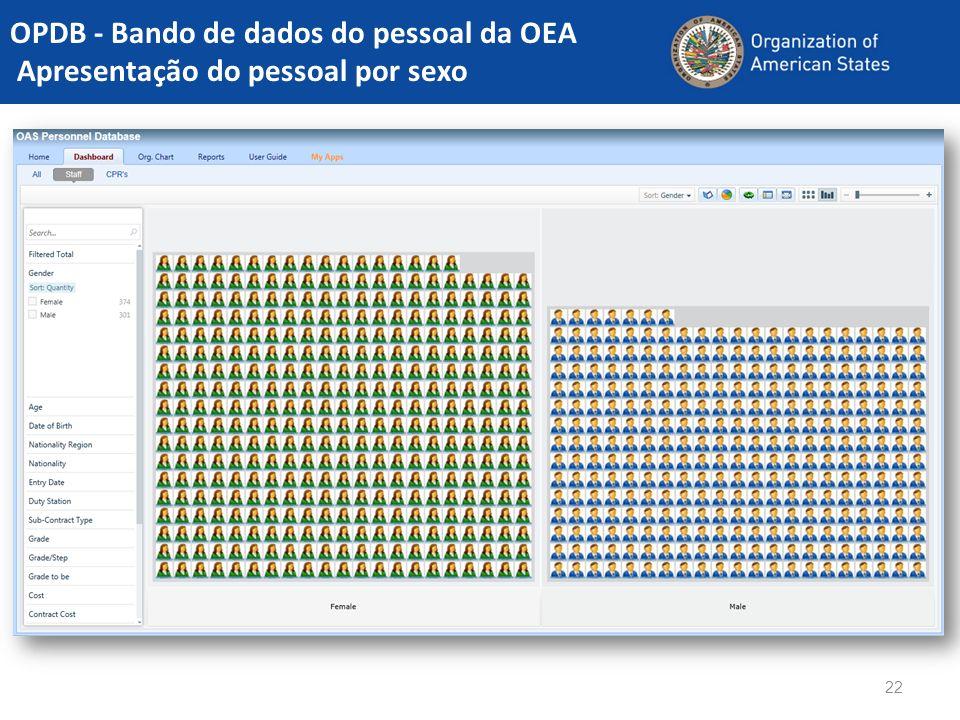 OPDB - Bando de dados do pessoal da OEA