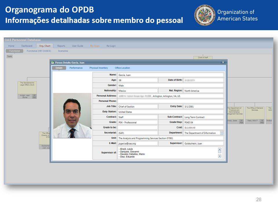 Organograma do OPDB Informações detalhadas sobre membro do pessoal 28