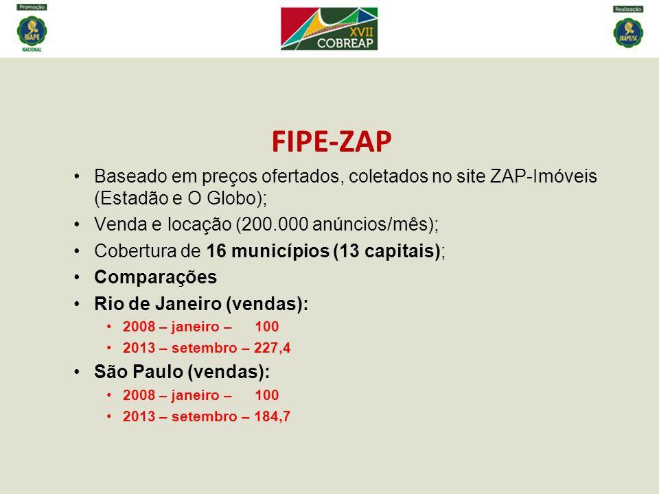 FIPE-ZAP Baseado em preços ofertados, coletados no site ZAP-Imóveis (Estadão e O Globo); Venda e locação (200.000 anúncios/mês);