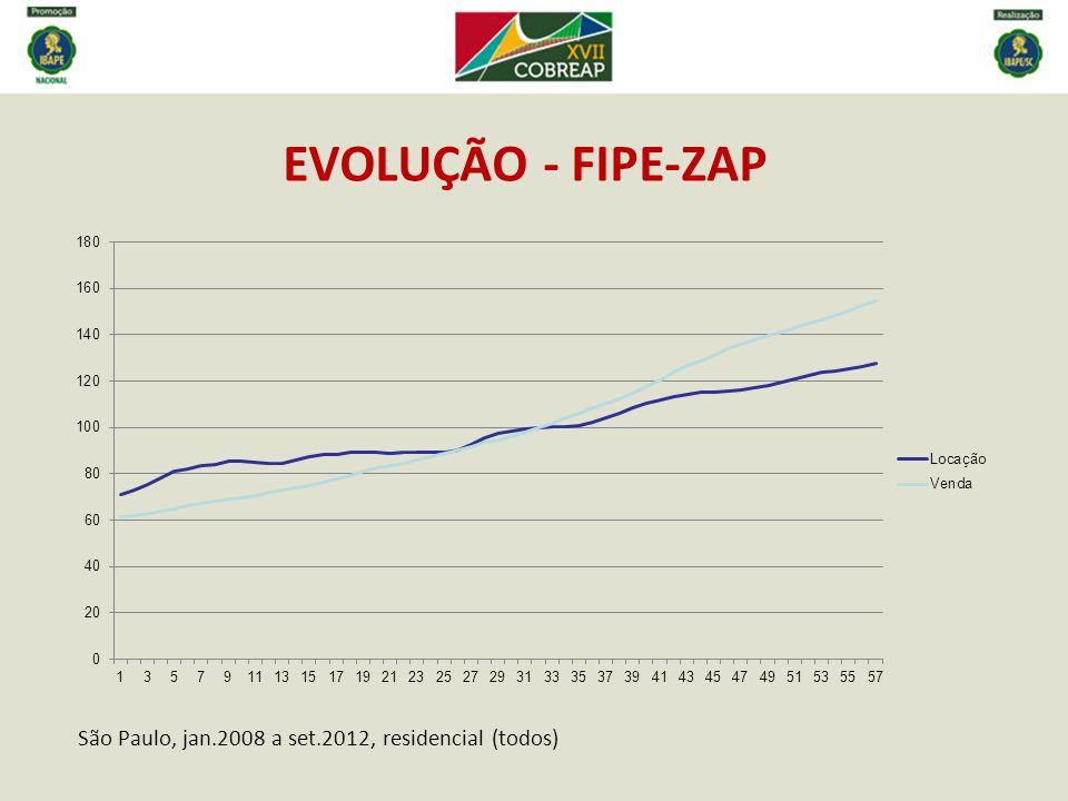 EVOLUÇÃO - FIPE-ZAP São Paulo, jan.2008 a set.2012, residencial (todos)