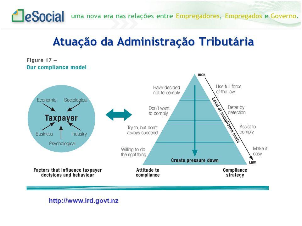 Atuação da Administração Tributária