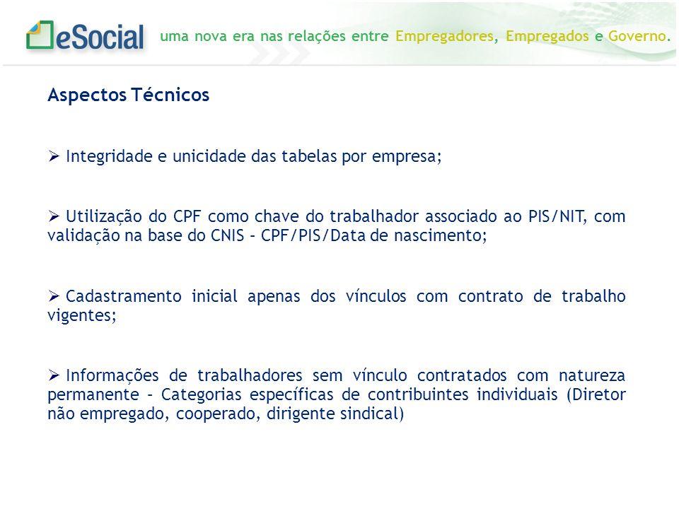 Aspectos Técnicos Integridade e unicidade das tabelas por empresa;