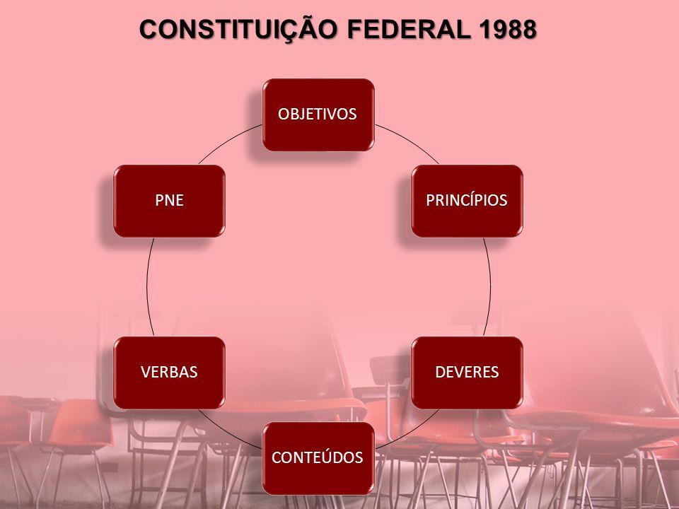 CONSTITUIÇÃO FEDERAL 1988 OBJETIVOS PRINCÍPIOS DEVERES CONTEÚDOS