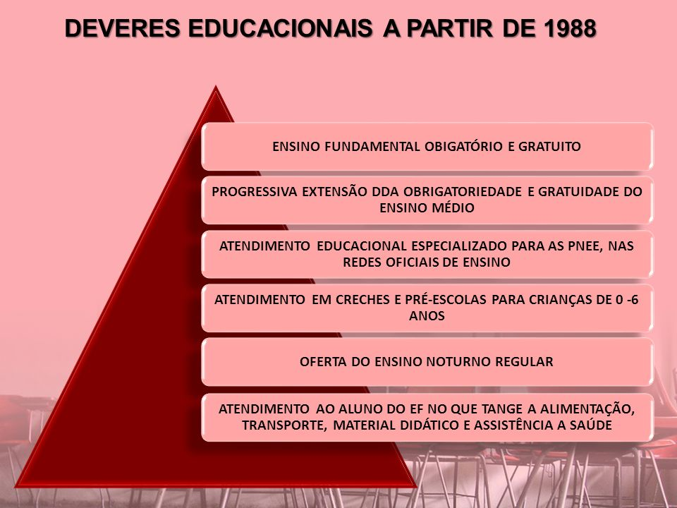 DEVERES EDUCACIONAIS A PARTIR DE 1988