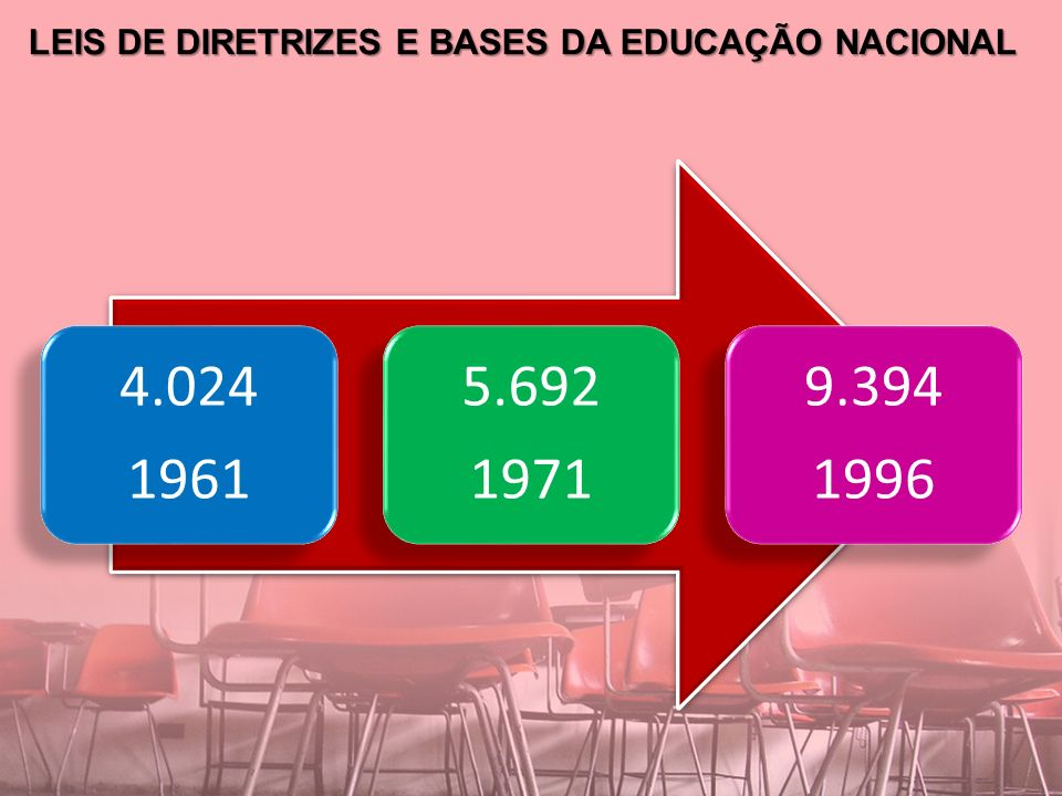LEIS DE DIRETRIZES E BASES DA EDUCAÇÃO NACIONAL