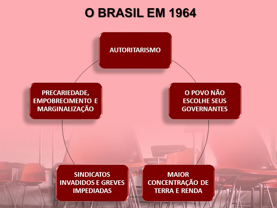 O BRASIL EM 1964 AUTORITARISMO O POVO NÃO ESCOLHE SEUS GOVERNANTES