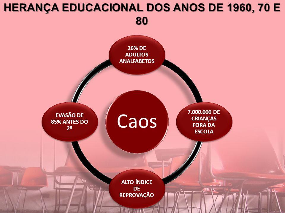 HERANÇA EDUCACIONAL DOS ANOS DE 1960, 70 E 80