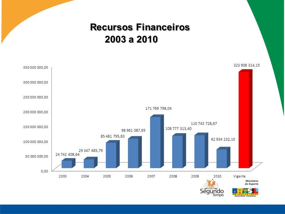 Recursos Financeiros 2003 a 2010