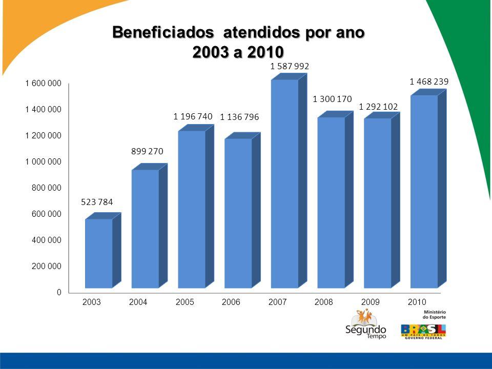 Beneficiados atendidos por ano