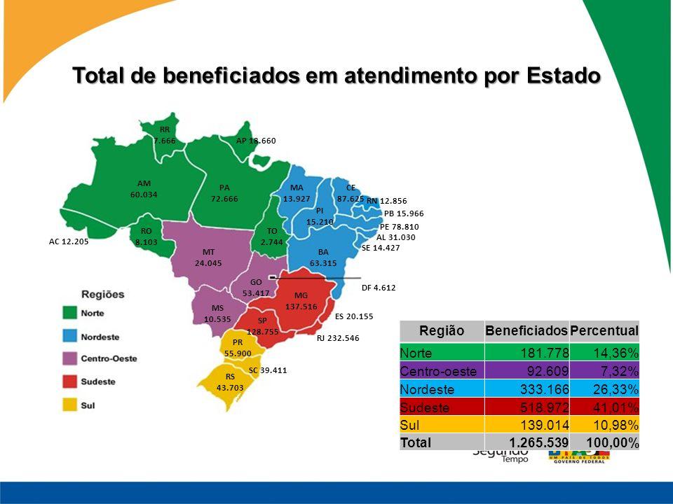 Total de beneficiados em atendimento por Estado