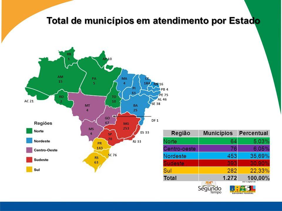 Total de municípios em atendimento por Estado